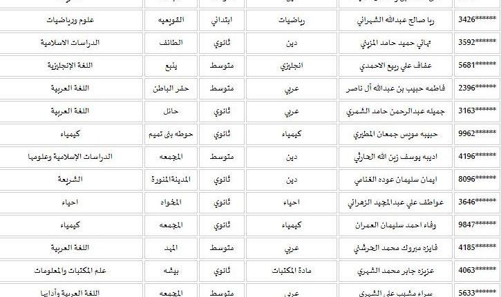 أسماء المرشحات للوظائف التعليمية 1439هـ على موقع نظام جدارة وزارة الخدمة المدنية الرسمي