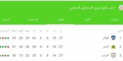 ترتيب الدوري السعودي للمحترفين بعد انتهاء الجولة 27 من دوري كأس الأمير محمد بن سلمان