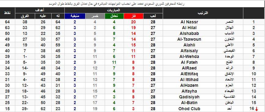 جدول ترتيب الدوري السعودي للمحترفين .. دوري محمد بن سلمان ...