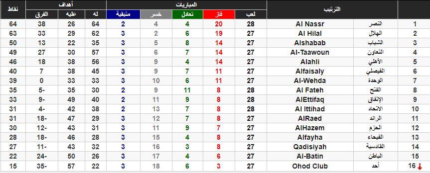 ترتيب دوري محمد بن سلمان، الدوري السعودي ، رياضة، الدوري السعودي للمحترفين