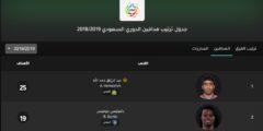 جدول ترتيب هدافين الدوري السعودي 2018/2019 بعد انتهاء الجولة الـ 26