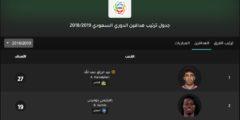 جدول ترتيب هدافين الدوري السعودي 2018/2019 بعد انتهاء الجولة الـ 27