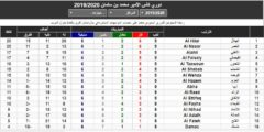 جدول ترتيب الدوري السعودي 2019 – جدول ترتيب الدوري السعودي في نهاية الجولة التاسعة