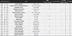ترتيب هدافي الدوري السعودي بعد نهاية الجولة التاسعة