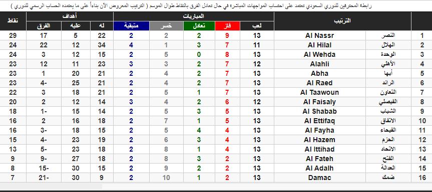 جدول ترتيب الدوري السعودي للمحترفين النصر متصدر وحمد الله