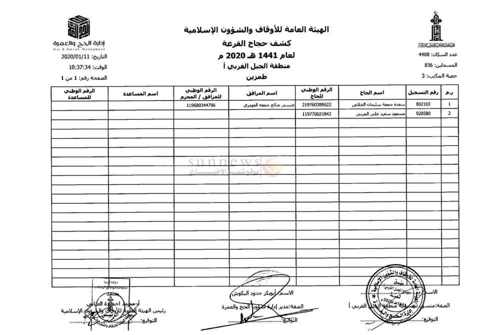نتائج قرعة الحج ليبيا 2020 بالأسماء