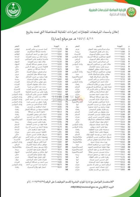 أسماء المرشحين لإجراءات المطابقة لشغل وظائف الداخلية