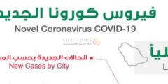 توزيع حالات الإصابة الجديدة بكورونا بحسب المناطق والمدن السعودية