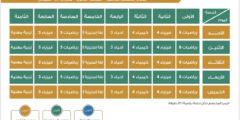 جدول دروس الأسبوع الثاني عشر لصفوف المراحل الابتدائية والمتوسطة والثانوية