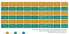جدول دروس الحصص اليومية لجميع المراحل الدراسية من الأسبوع الثاني لعام 1442 هـ عبر قنوات عين التعليمية